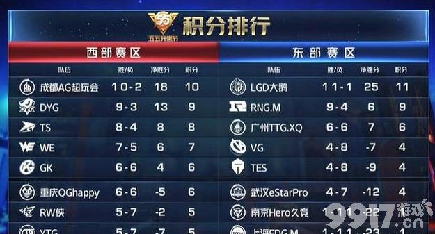 王者荣耀KPL季后赛赛程与总决赛时间公布