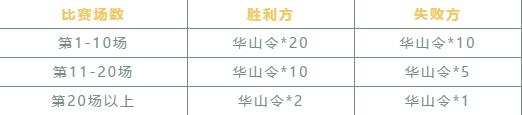 《免费送彩金500网站西游三维版》决战华山大更新!华山令积分商城&战点宝箱玩法详解攻略!