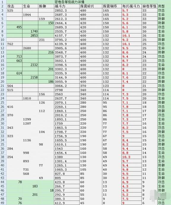 《火影忍者手游》秘卷的获取方式有哪些? 秘卷获取方式性价比分析攻略!
