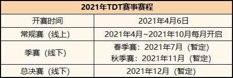 2021腾讯欢乐斗地主锦标赛(TDT)4月6日正式开赛,《欢乐斗地主》百万奖励布介绍